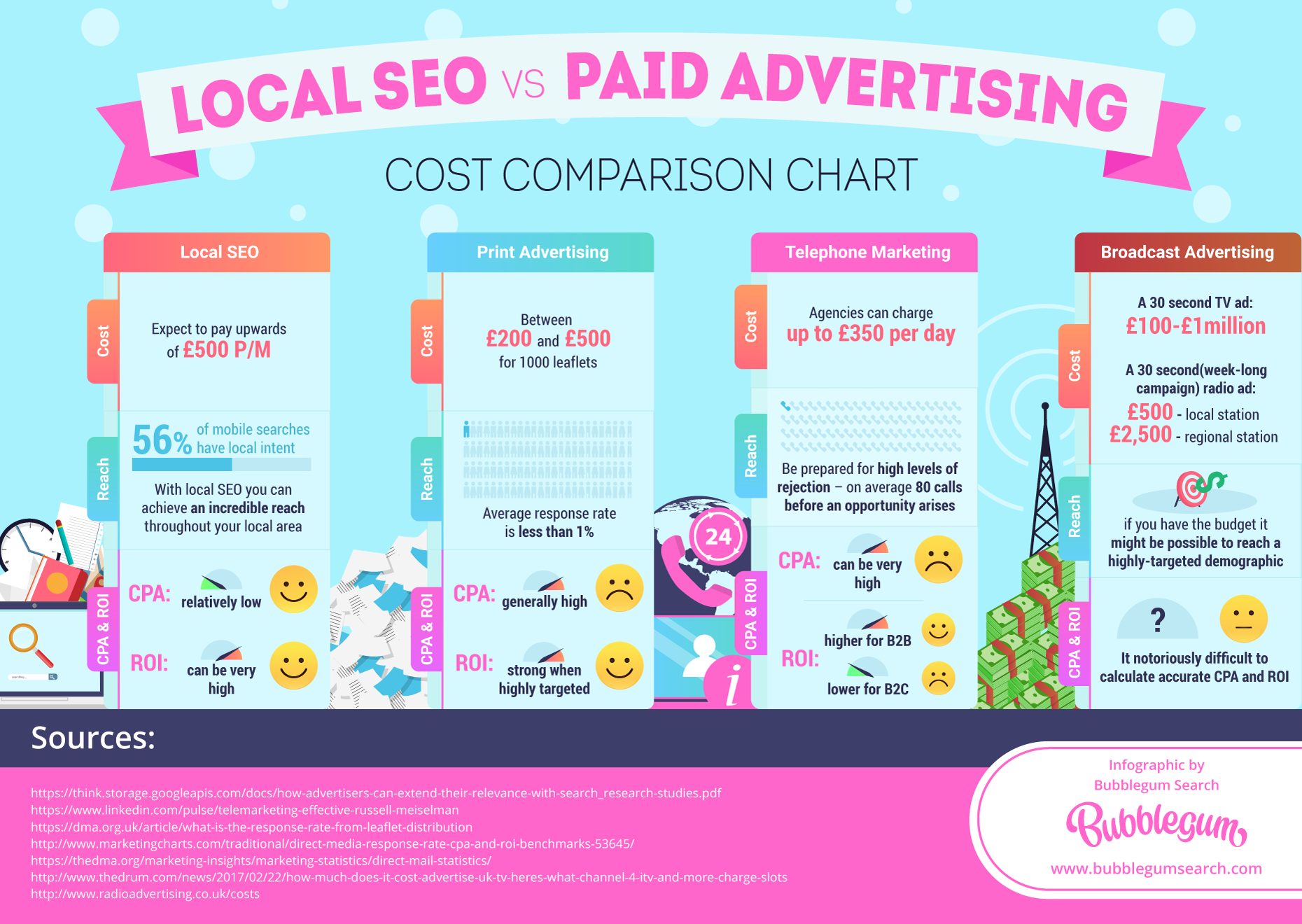 seo vs paid advertising