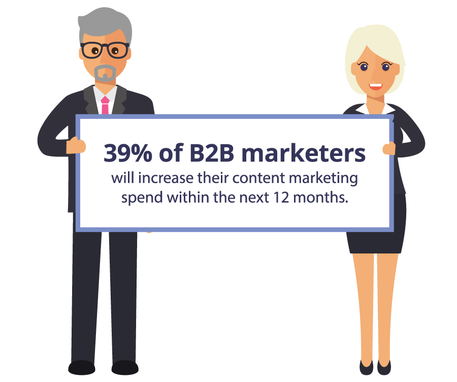 B2B Marketing Budget