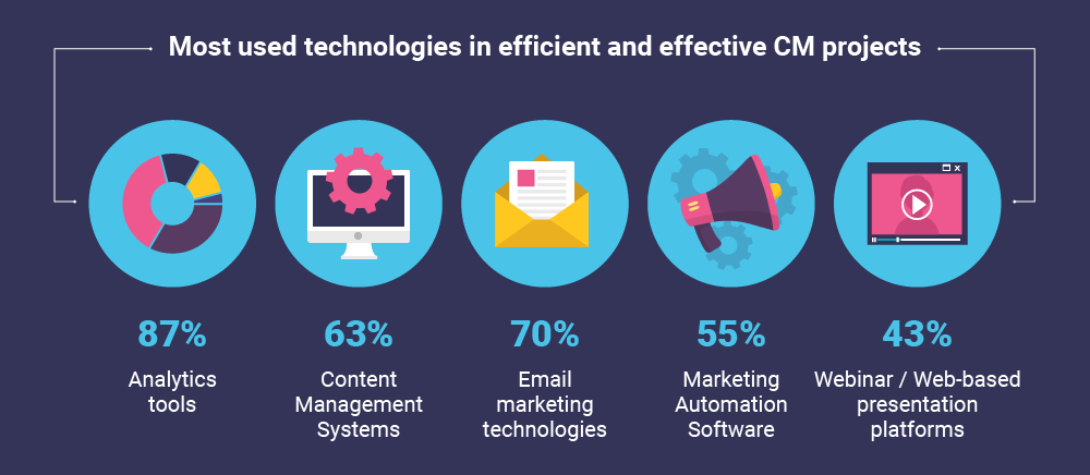 content marketing technology