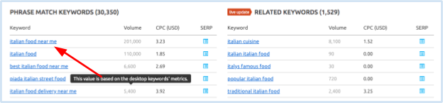 conduct a mobile keyword strategy
