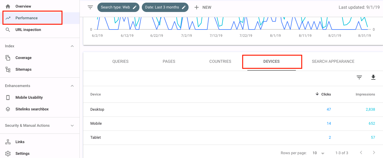 mobile seo audit on google search console