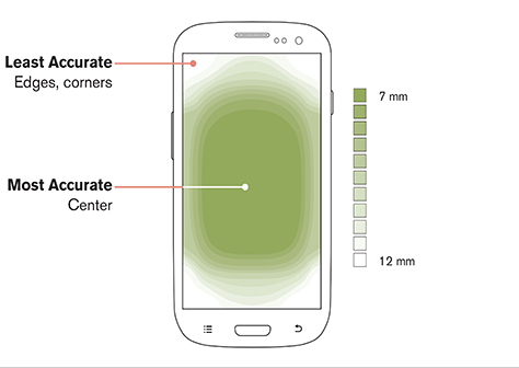 mobile ux best practices