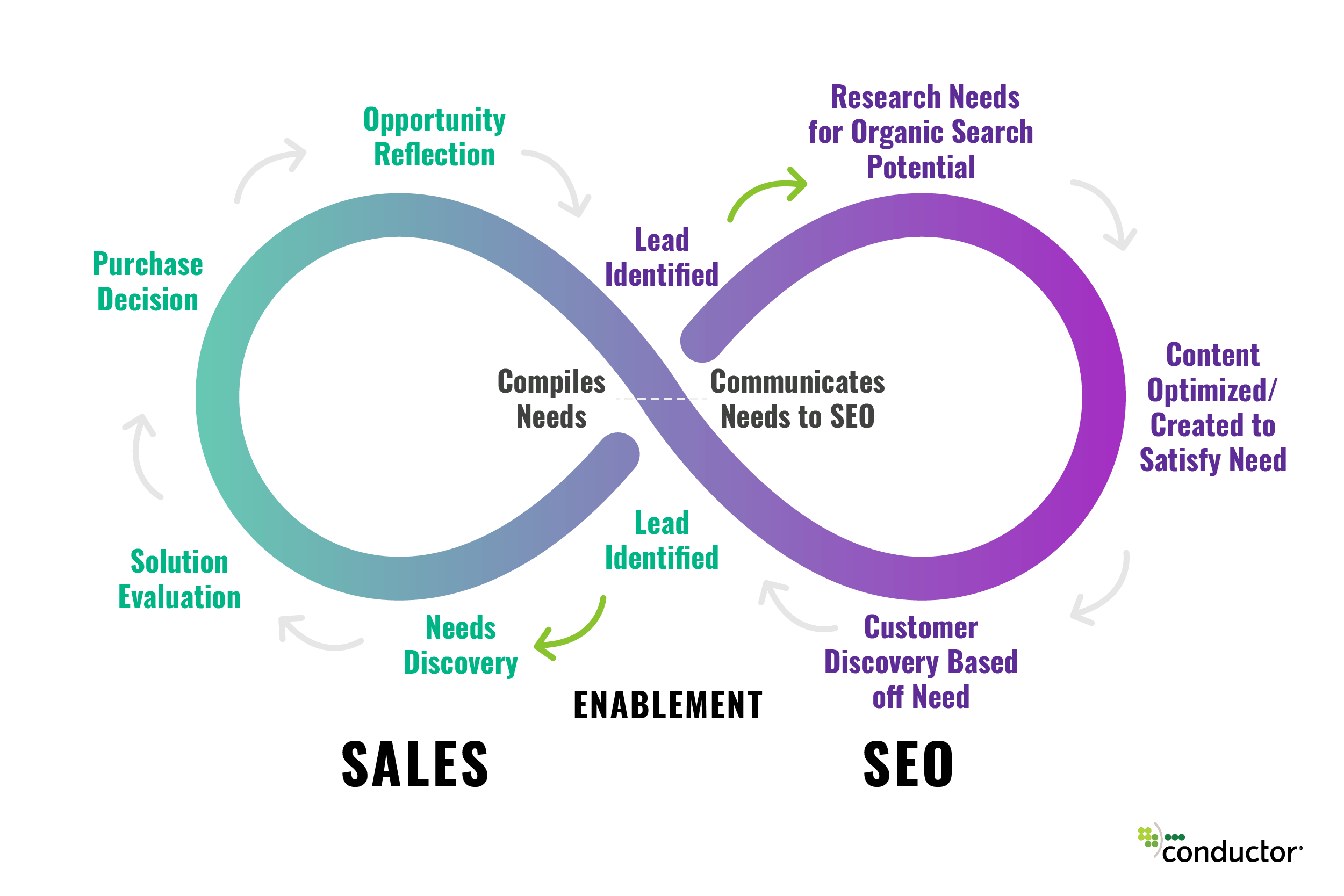 saas sales cycle