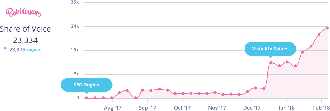 Bubblegum Search - Client Results